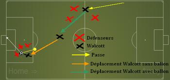 Walcott vs Everton