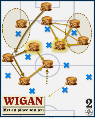 Wigan met en place son jeu