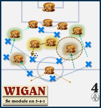 Wigan se module en 4-5-1 tableau
