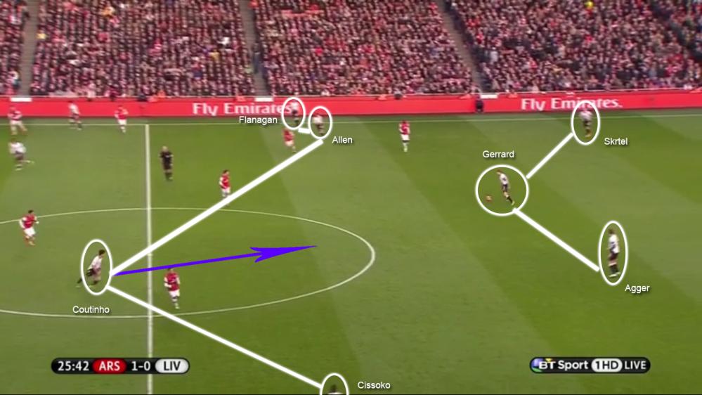 En phase offensive, Liverpool se présente en 3-4-3, avec Gerrard qui vient s'intercaler entre sa charnière centrale et orienter le jeu. Cissoko et Flanagan forment cette deuxième (ou troisième) ligne en rejoignant Coutinho et Allen.