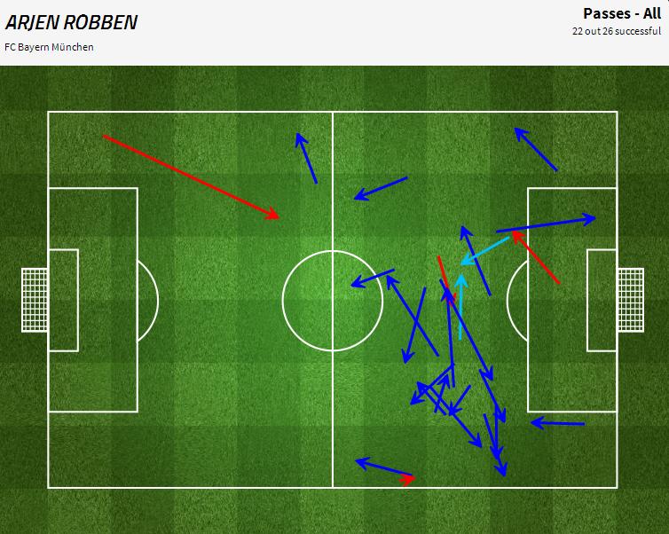 Les passes d'Arjen Robben en première mi-temps. Le graphique montre clairement le penchant du Néerlandais à droite.