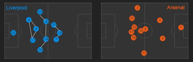 Le positionnement des joueurs lors de la victoire 5-1. La configuration de Liverpool, où le 3-4-3 est plus visible, assez rigide, s'oppose à celle d'Arsenal, regroupée dans l'axe et délaissée défensivement par ses milieux Wilshere et Arteta (Numéro 10 et 8).