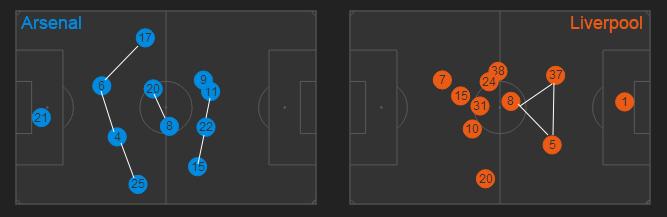 Hier, Flamini (20) a rassuré sa défense, et Oxlade-Chamberlain (15) a joué plus excentré. Choix gagnant puisque ce sont ces deux joueurs qui ont fait la différence hier. En face, le placement des joueurs de Liverpool semble plus approximatif.
