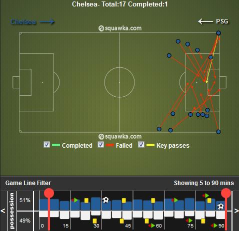 Tous les centres effectués par Chelsea. Les Blues n'ont ainsi réussi qu'un seul centre sur 17, reflétant la difficulté de ces derniers à provoquer des soucis aux Parisiens par les côtés.