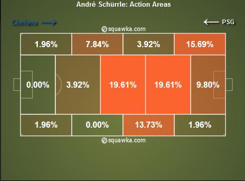 On peut noter sur cette image que Schurrle s'est régulièrement trouvé dans l'axe, puisque ce fut sa zone préférentielle hier.
