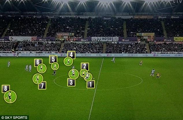 Sur ce contre, 8 joueurs d'Arsenal sont dans la moitié de terrain adverse, laissant un boulevard à Borrow.