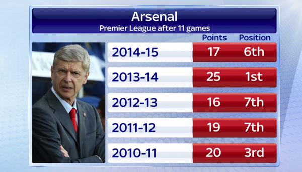 2e pire départ depuis l'arrivée d'Arsène Wenger au club.