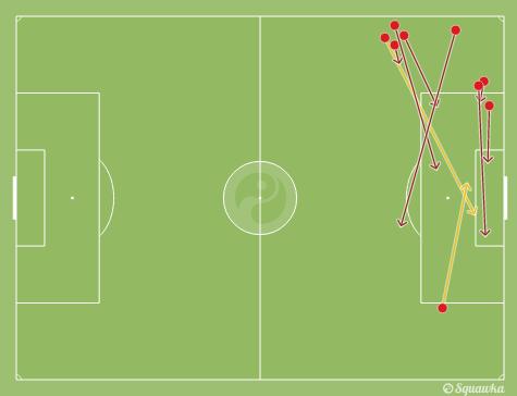 Les différents centres d'Elia lors du match Swansea - Southampton (23e journée)