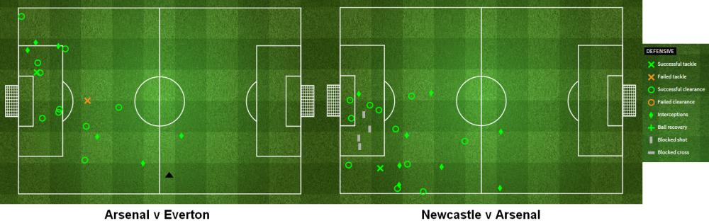 Les performances défensives de Gabriel contre Everton et Newcastle - StatsZone