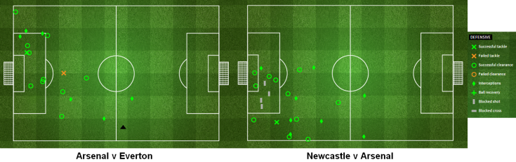 Les performances défensives de Gabriel contre Everton et Newcastle - StatsZone